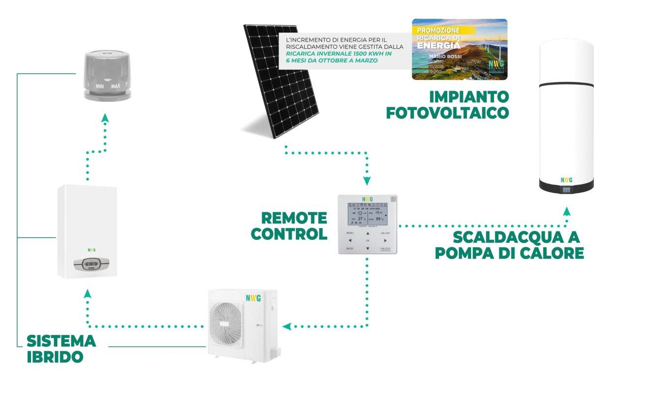 sistema ecobox