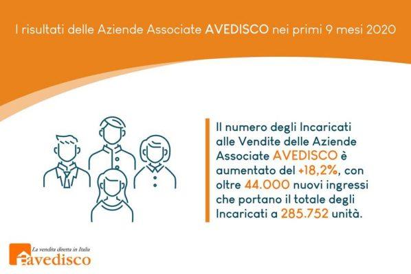 La crescita delle Aziende Associate AVEDISCO
